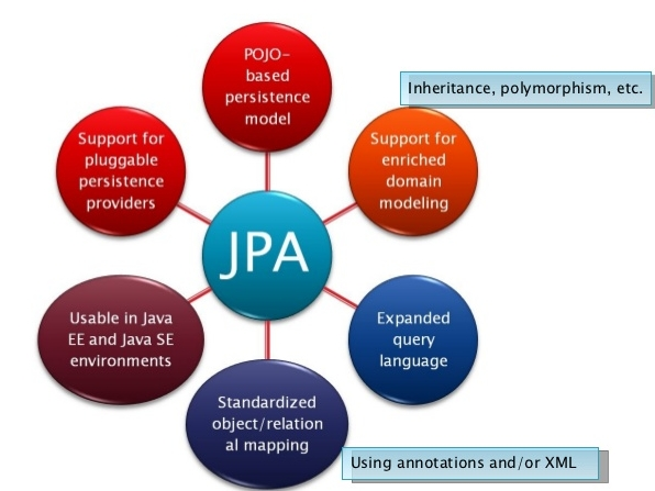 Join table jpa query - Token rock life path 7 formats